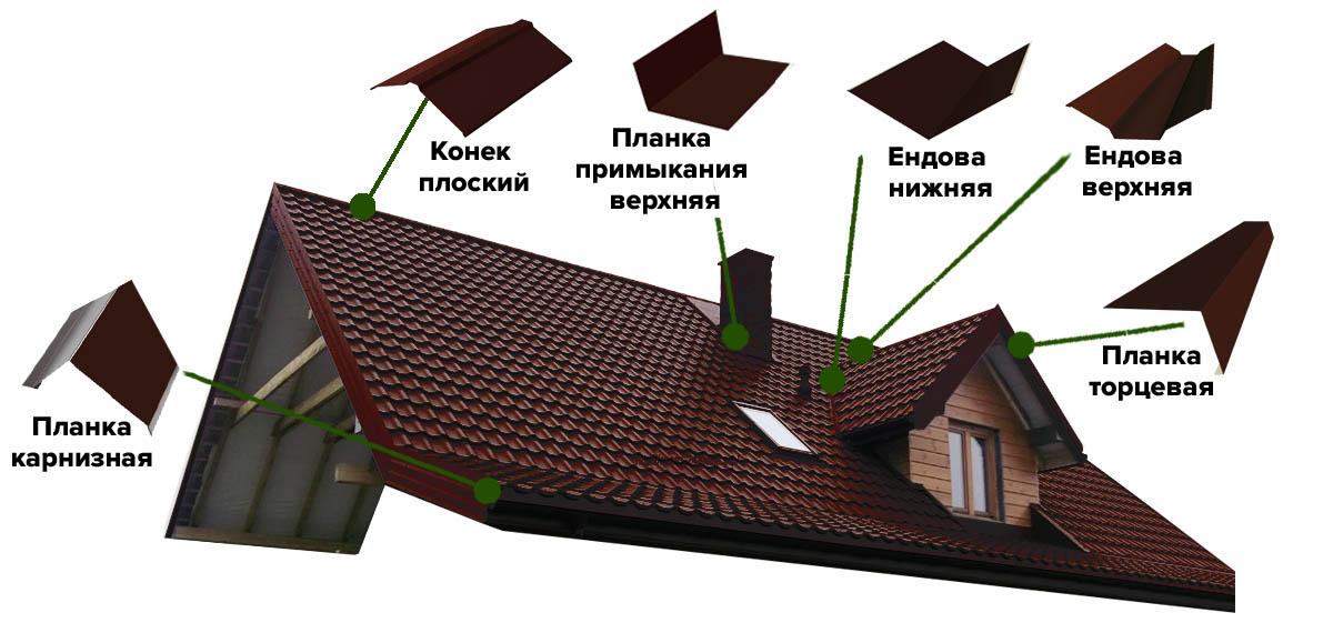 lпроизводство доборных элементов в Санкт-Петербурге
